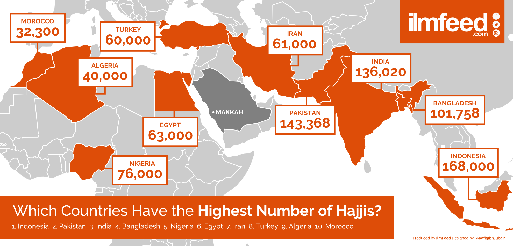 Hajj Numbers Ilmfeed