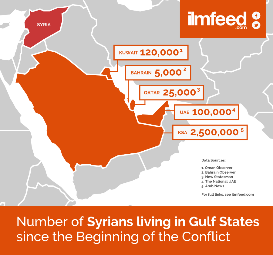 Syrians in Gulf IlmFeed